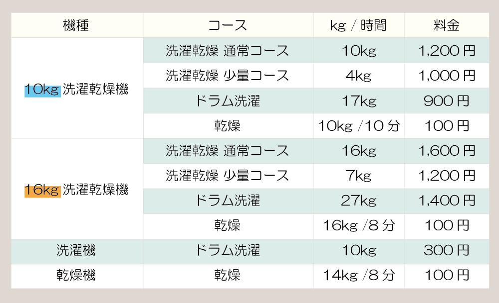 料金表、コース価格表